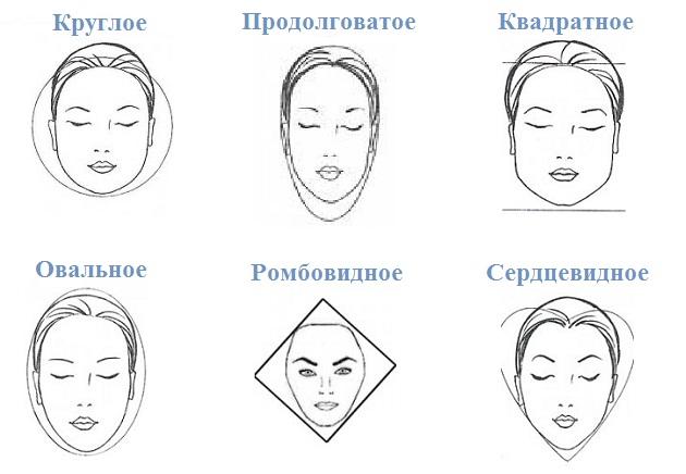 Как определить форму